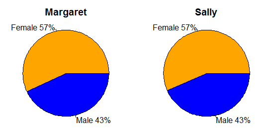 Pie charts of Ancestry Match Gender for two testers