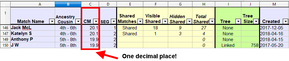 Ancestry spreadsheet showing why the match centimorgans are above and below the distant cousin threshold.