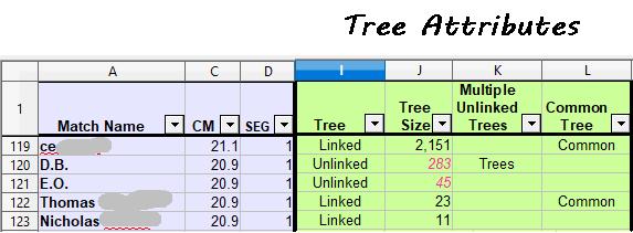 Tree Attributes Columns