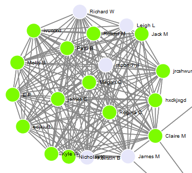 highly connected cluster