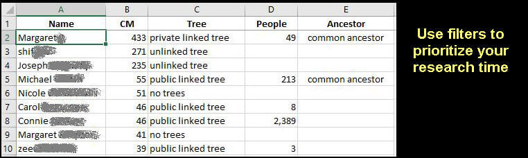 a spreadsheet with five columns for user name, type of tree, number of people in tree, and common ancestor