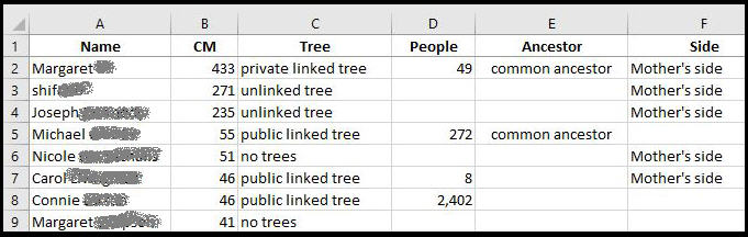 a spreadsheet with columns for user name, type of tree, number of people in tree, common ancestor, and parental side